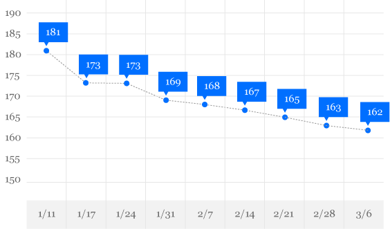 My Weight Loss Results